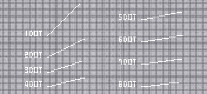 1ドットずつずらして配置していくと45°の斜線になり、ずらすのを2ドット毎、3ドット毎というように、連続させるドットを増やしていけば角度は変化します。直線に見えるコツは「規則性」です。必ずドットは同じ数ずつ連続させます。