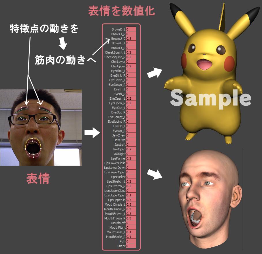 表情を数値化